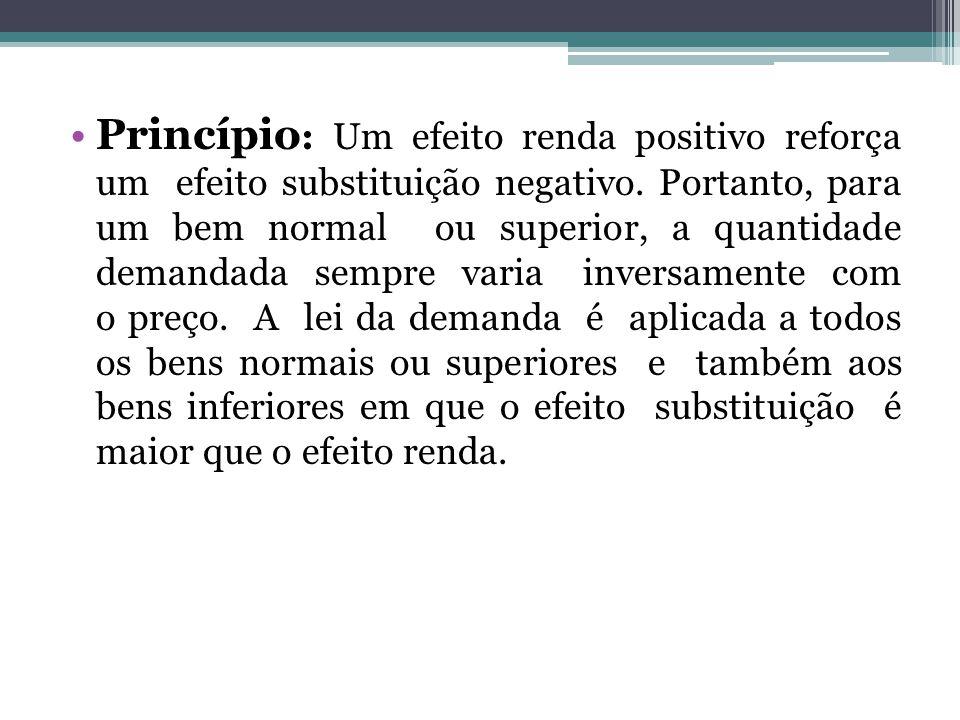 Princípio: Um efeito renda positivo reforça um efeito substituição negativo.