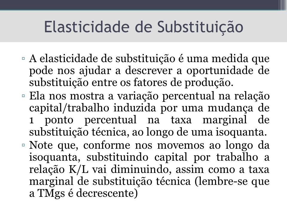 Elasticidade de Substituição