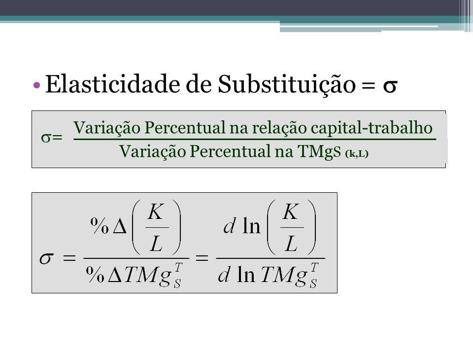 Elasticidade de Substituição = 