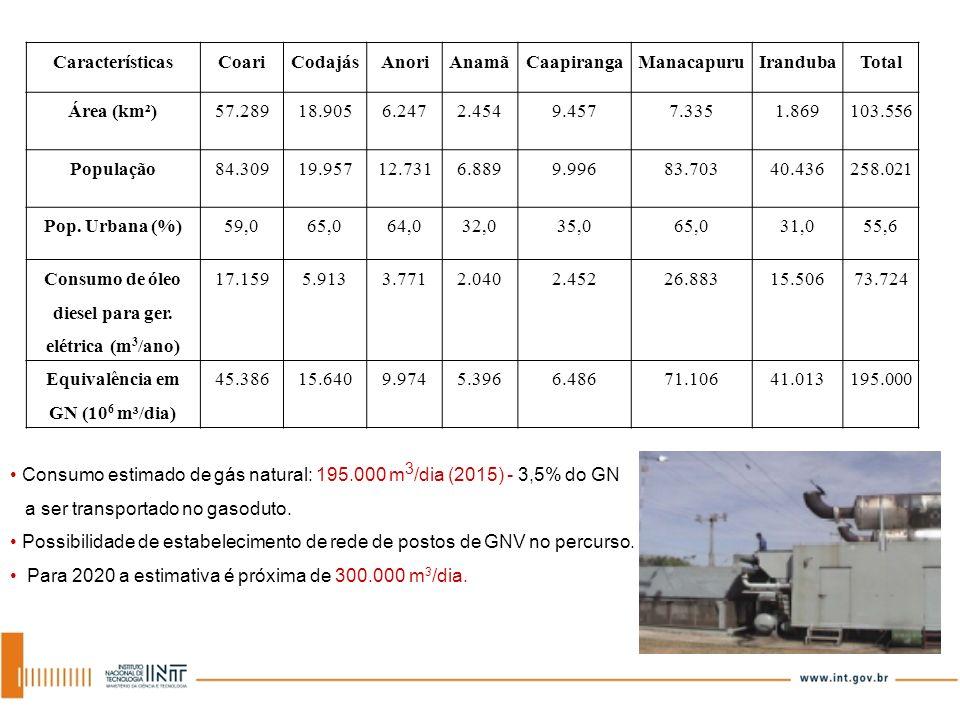 Consumo de óleo diesel para ger. elétrica (m3/ano) 17.159 5.913 3.771