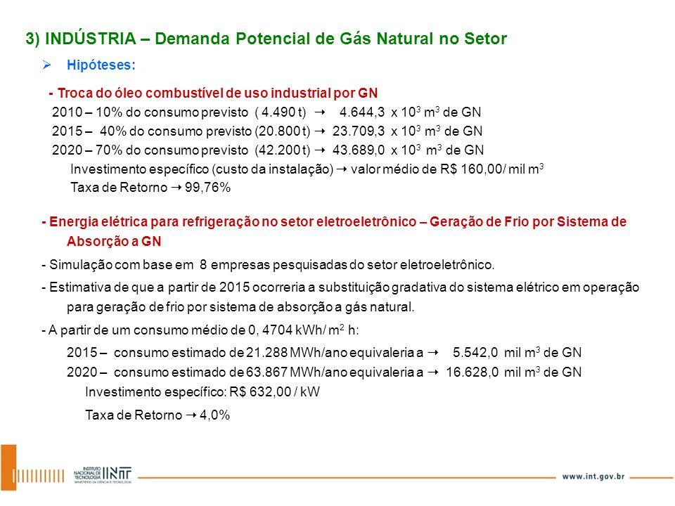 3) INDÚSTRIA – Demanda Potencial de Gás Natural no Setor