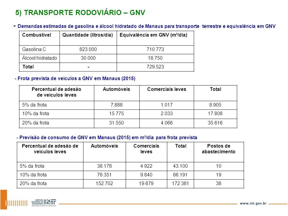 Percentual de adesão de veículos leves Postos de abastecimento