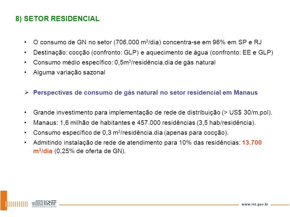 8) SETOR RESIDENCIAL O consumo de GN no setor (706.000 m3/dia) concentra-se em 96% em SP e RJ.
