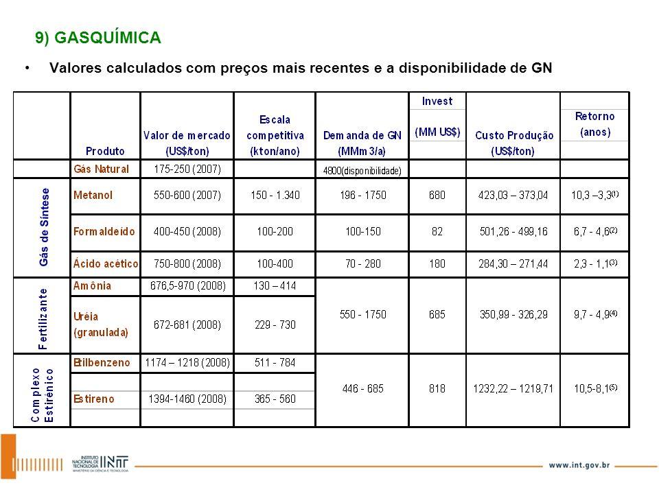 9) GASQUÍMICA Valores calculados com preços mais recentes e a disponibilidade de GN Gás de Síntese