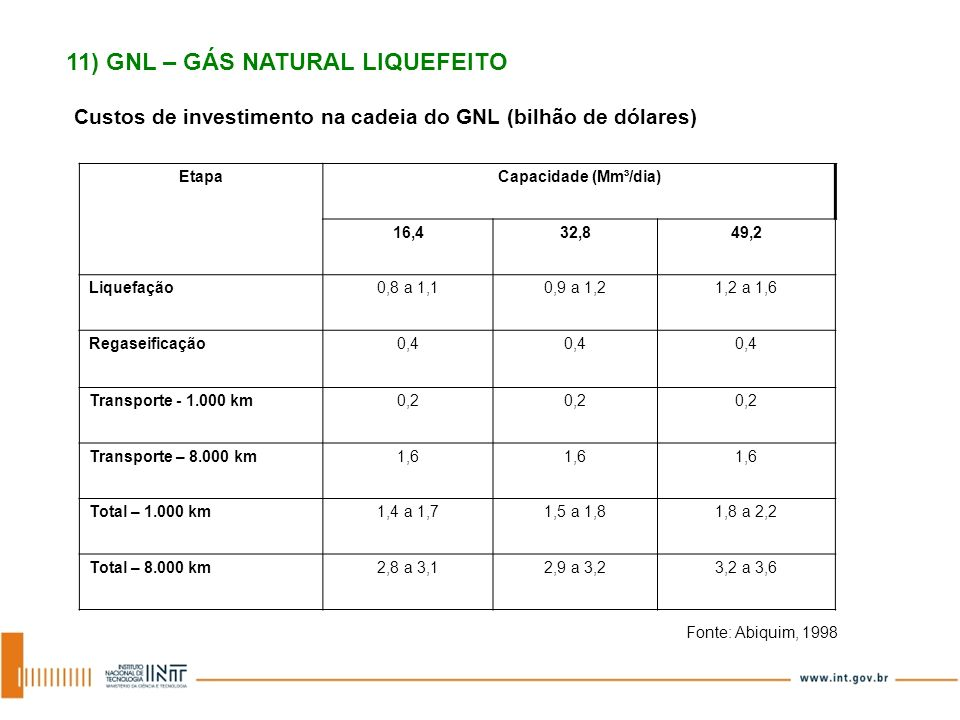 11) GNL – GÁS NATURAL LIQUEFEITO