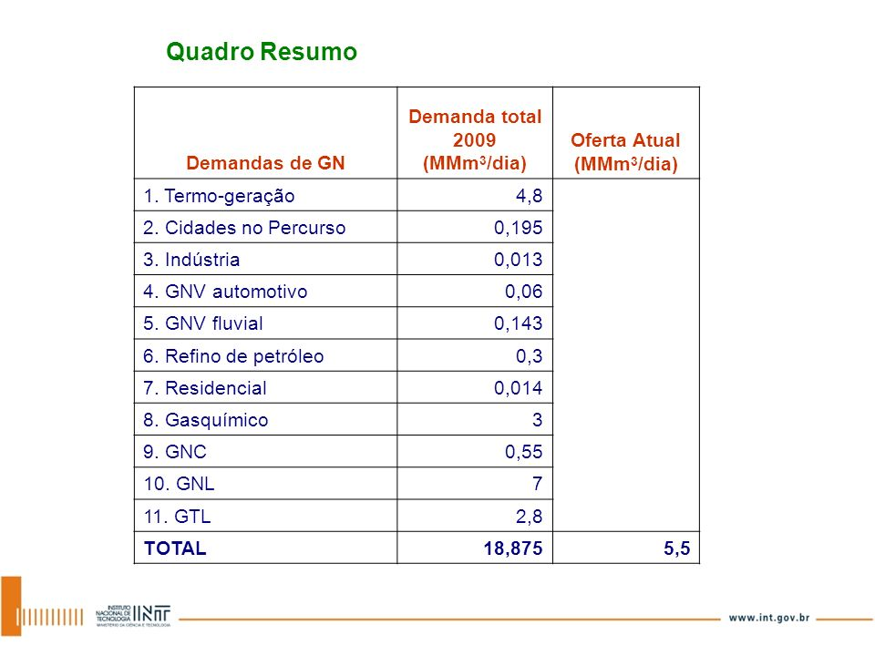 Demanda total 2009 (MMm3/dia) Oferta Atual (MMm3/dia)