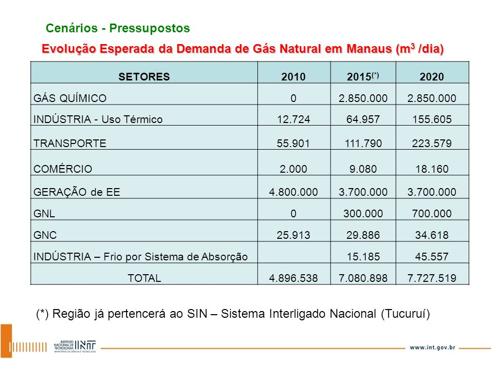 Evolução Esperada da Demanda de Gás Natural em Manaus (m3 /dia)