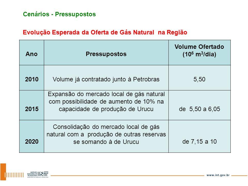 Evolução Esperada da Oferta de Gás Natural na Região