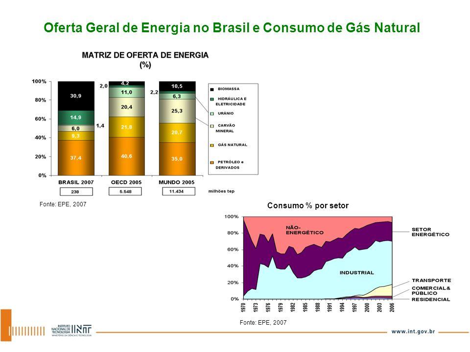 Oferta Geral de Energia no Brasil e Consumo de Gás Natural