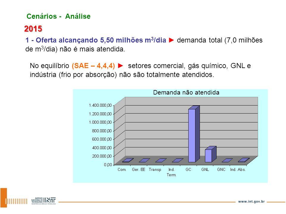 Cenários - Análise 2015. 1 - Oferta alcançando 5,50 milhões m3/dia ► demanda total (7,0 milhões de m3/dia) não é mais atendida.
