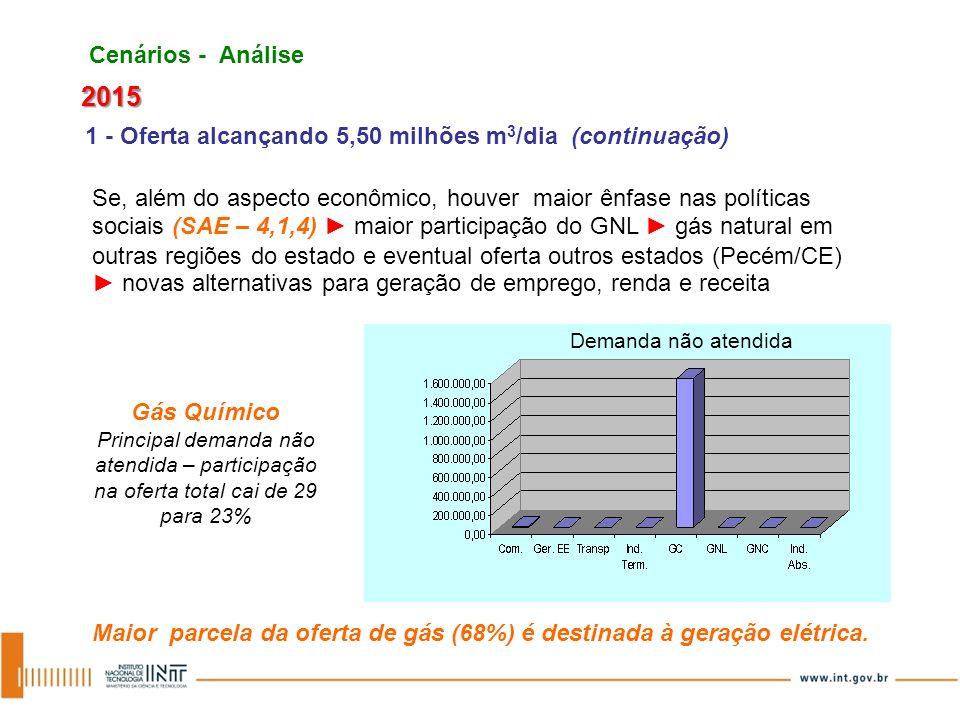 Cenários - Análise2015. 1 - Oferta alcançando 5,50 milhões m3/dia (continuação)