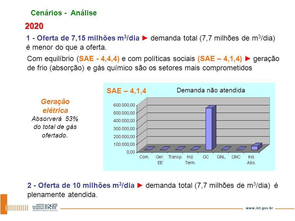 Geração elétrica Absorverá 53% do total de gás ofertado.