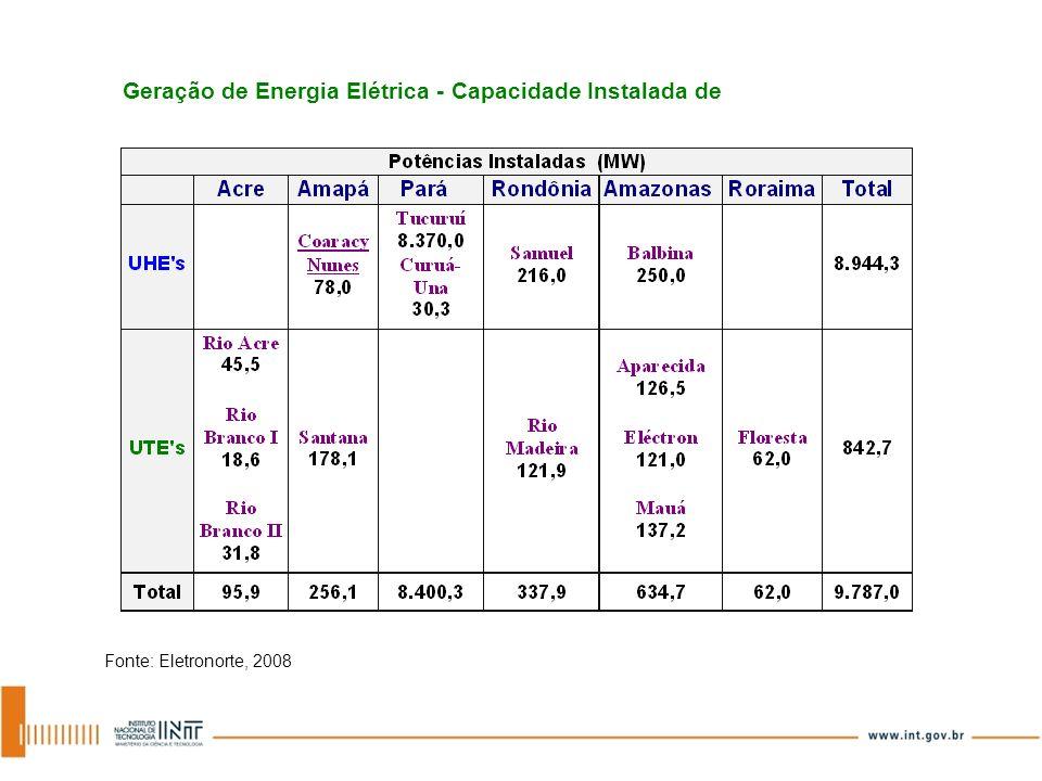Geração de Energia Elétrica - Capacidade Instalada de