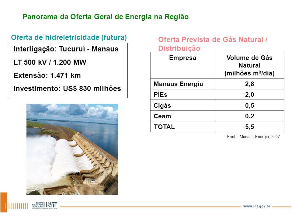 Panorama da Oferta Geral de Energia na Região