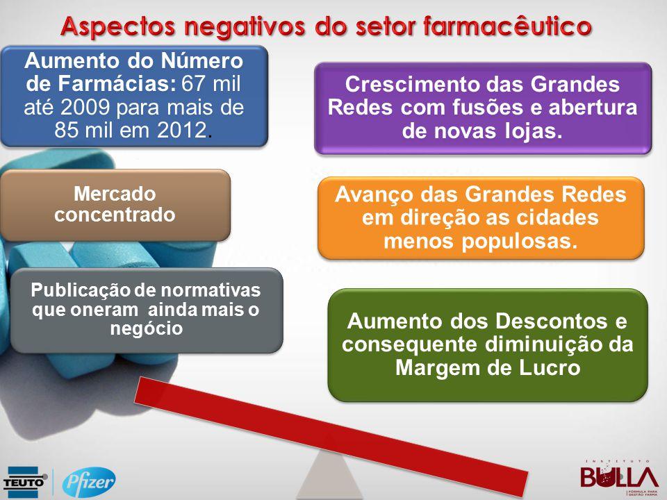 Aspectos negativos do setor farmacêutico
