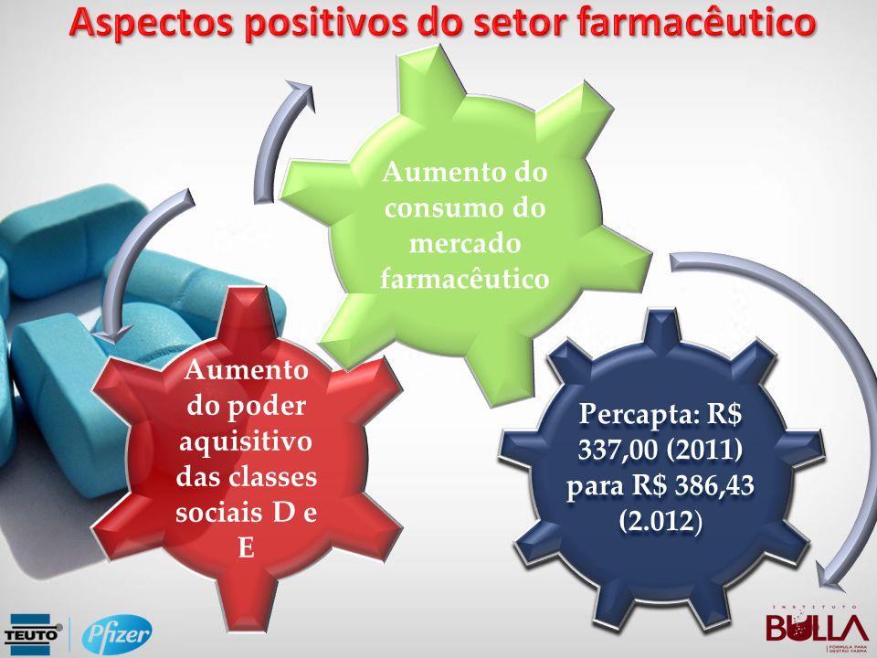 Aspectos positivos do setor farmacêutico