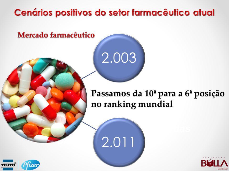 Per Capta: R$ 337,00 (2011) para R$ 386,43 (2012).