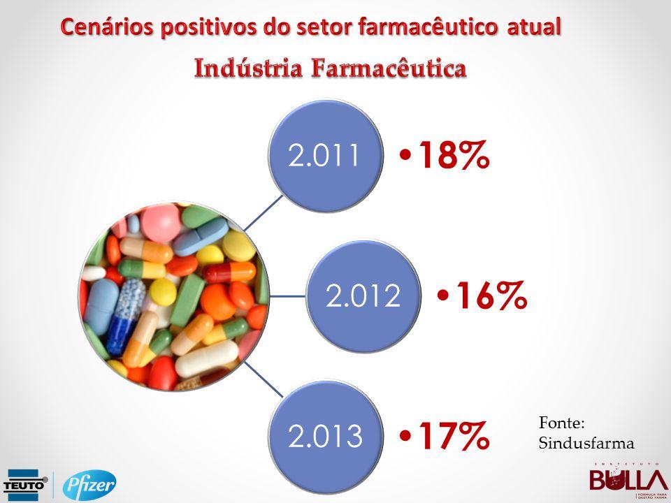 Cenários positivos do setor farmacêutico atual Indústria Farmacêutica