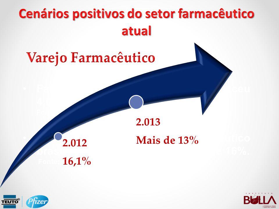 Cenários positivos do setor farmacêutico atual
