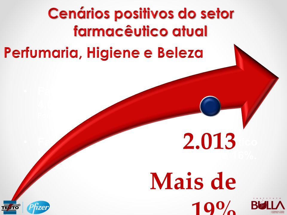 2.013 Mais de 19% Cenários positivos do setor farmacêutico atual