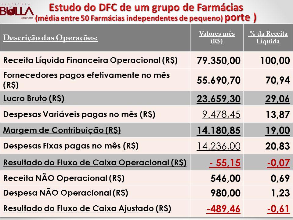 Estudo do DFC de um grupo de Farmácias (média entre 50 Farmácias independentes de pequeno) porte )