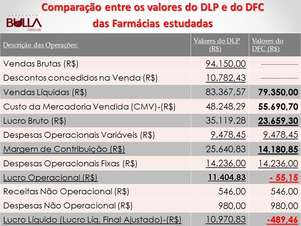 Comparação entre os valores do DLP e do DFC das Farmácias estudadas