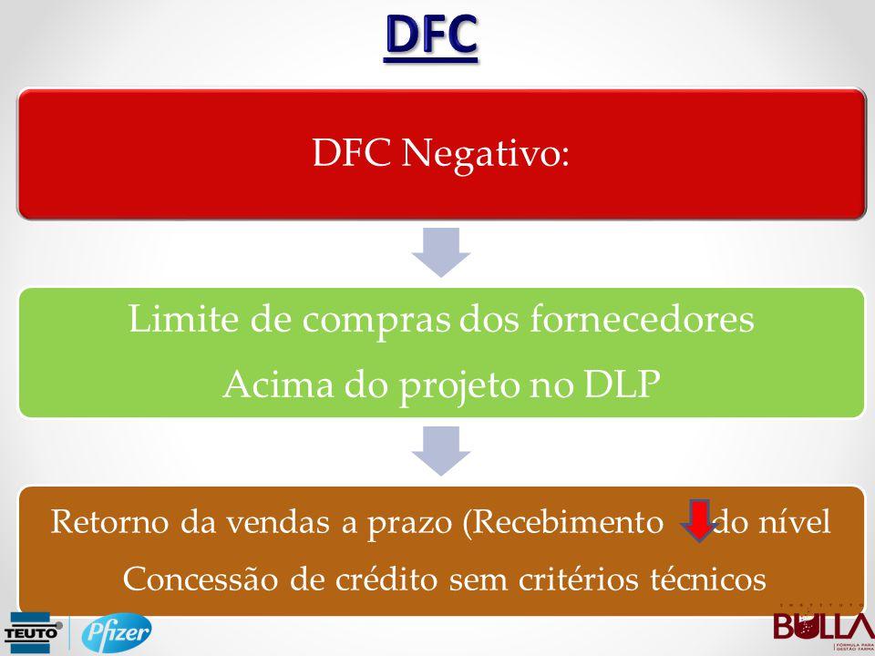 DFC Limite de compras dos fornecedores DFC Negativo: