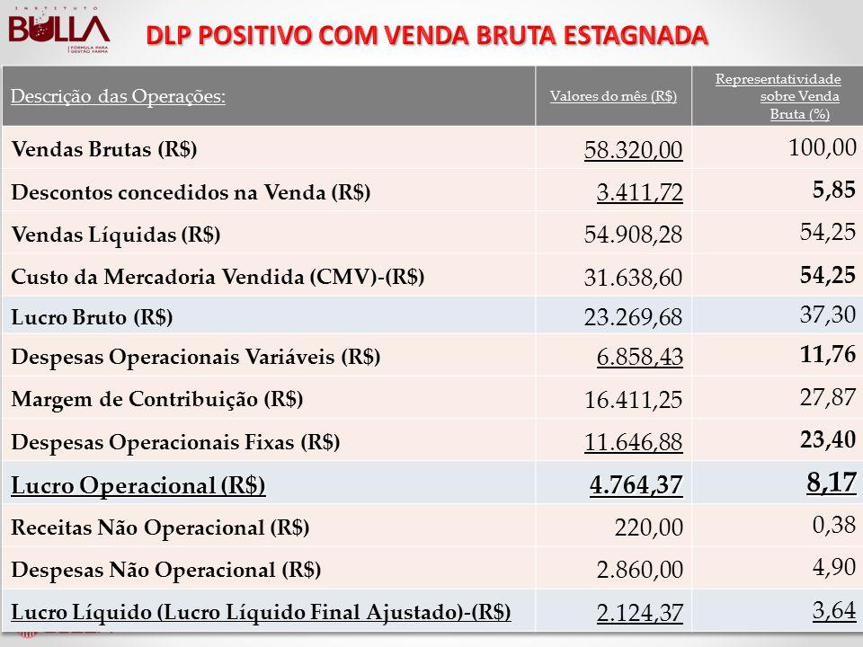 DLP POSITIVO COM VENDA BRUTA ESTAGNADA