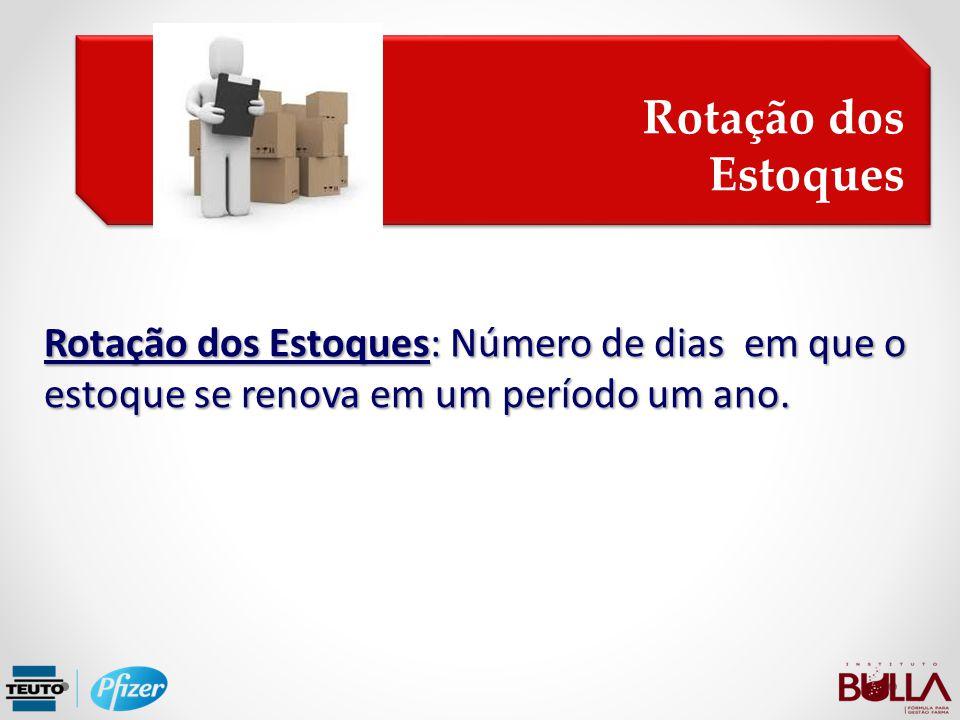 Rotação dos Estoques Rotação dos Estoques: Número de dias em que o estoque se renova em um período um ano.