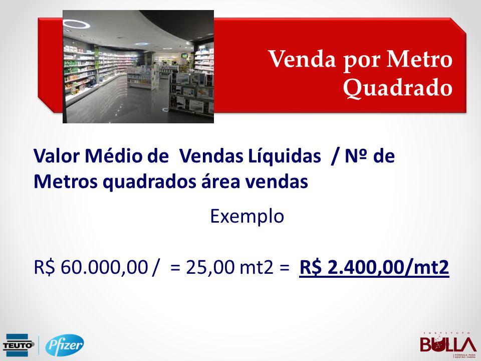 Valor Médio de Vendas Líquidas / Nº de Metros quadrados área vendas