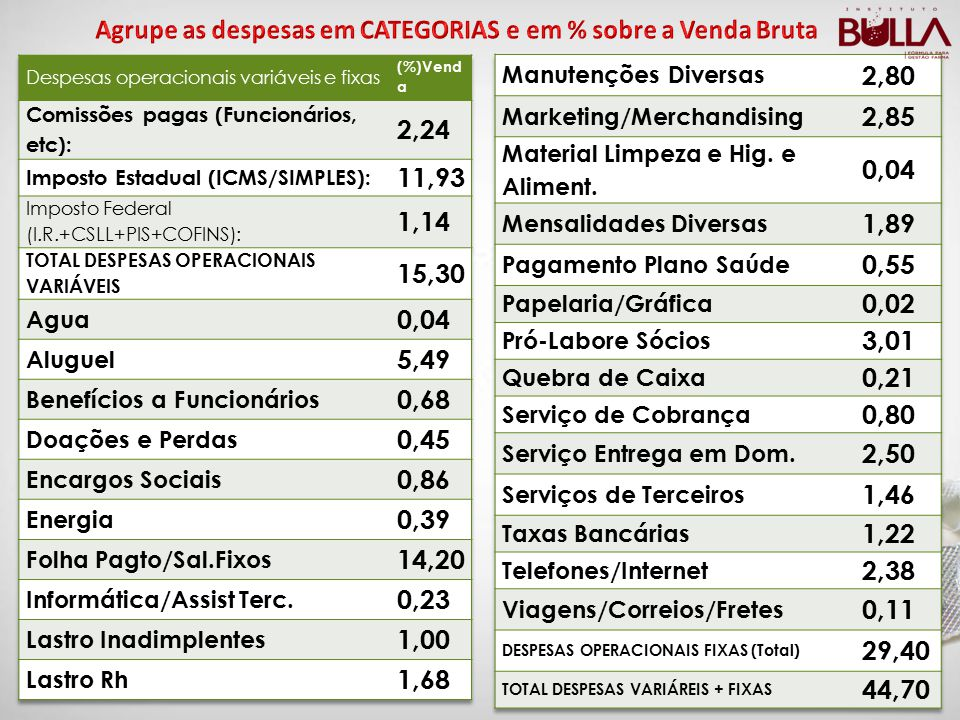 Agrupe as despesas em CATEGORIAS e em % sobre a Venda Bruta