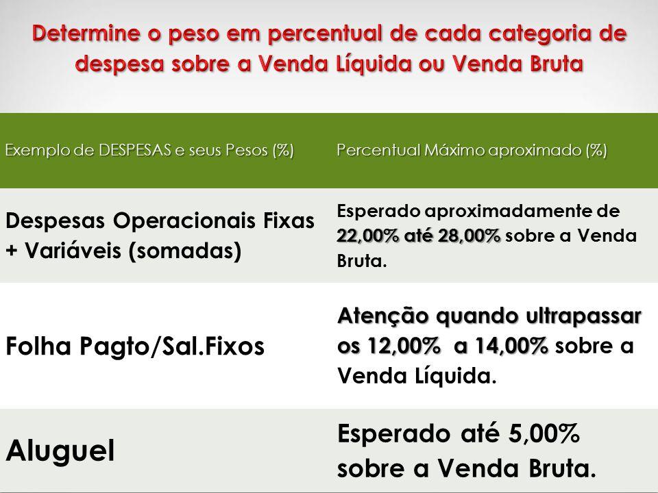Aluguel Folha Pagto/Sal.Fixos Esperado até 5,00% sobre a Venda Bruta.