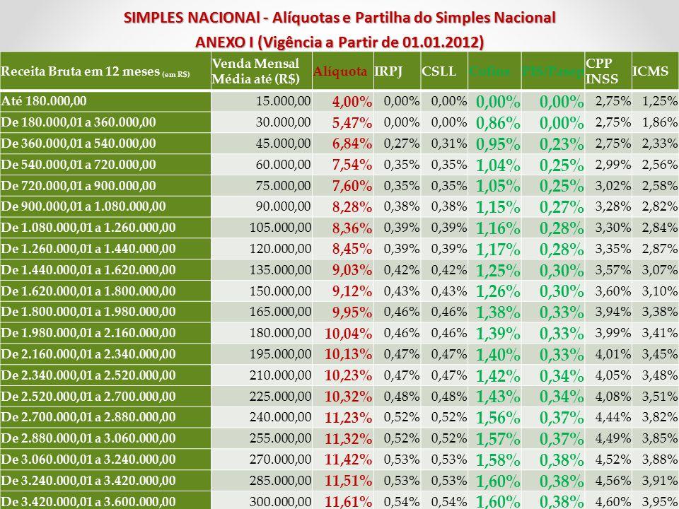 SIMPLES NACIONAl - Alíquotas e Partilha do Simples Nacional