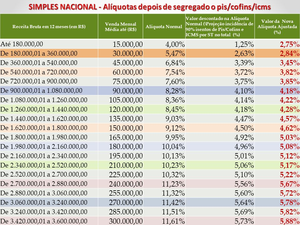 SIMPLES NACIONAL - Alíquotas depois de segregado o pis/cofins/icms