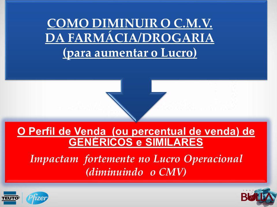 COMO DIMINUIR O C.M.V. DA FARMÁCIA/DROGARIA (para aumentar o Lucro)