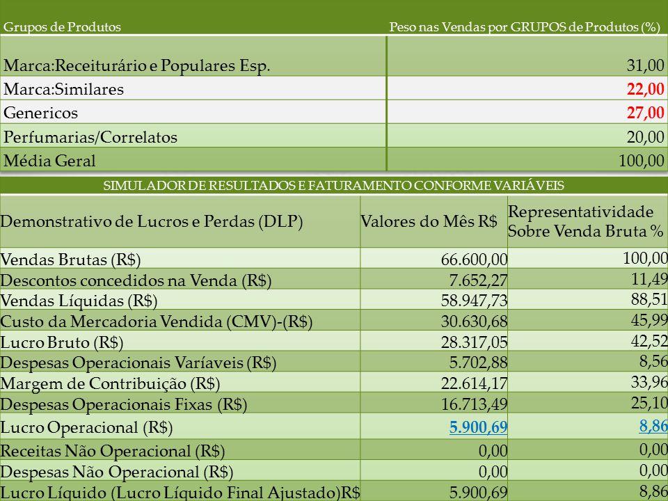 SIMULADOR DE RESULTADOS E FATURAMENTO CONFORME VARIÁVEIS