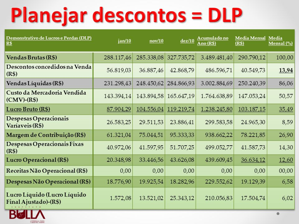Planejar descontos = DLP