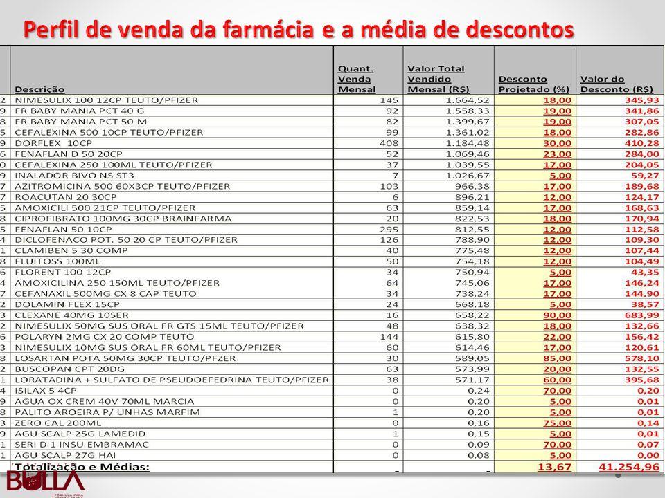 Perfil de venda da farmácia e a média de descontos