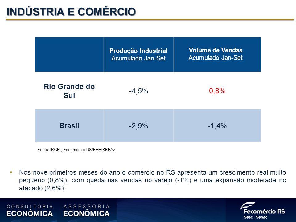 INDÚSTRIA E COMÉRCIO Rio Grande do Sul -4,5% 0,8% Brasil -2,9% -1,4%