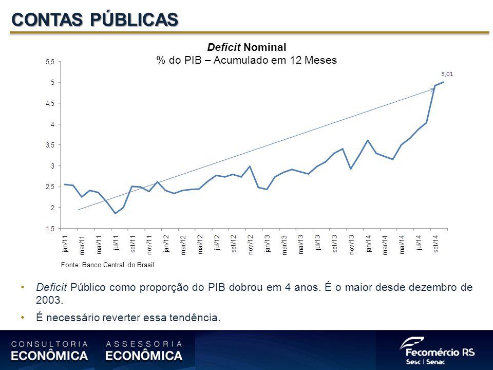 % do PIB – Acumulado em 12 Meses