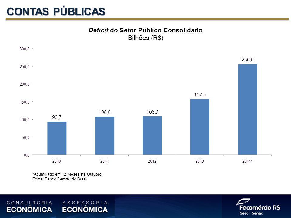 Deficit do Setor Público Consolidado