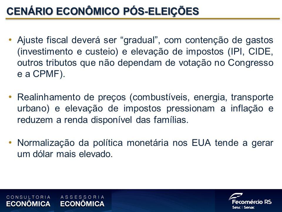 CENÁRIO ECONÔMICO PÓS-ELEIÇÕES