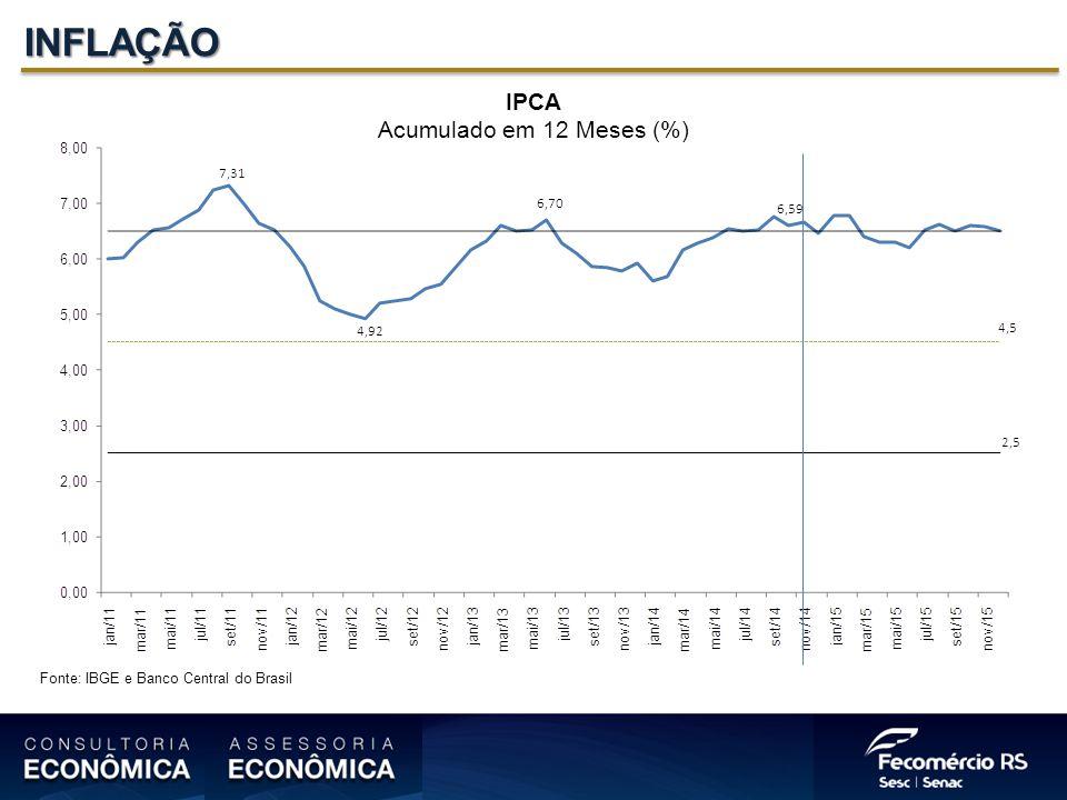 INFLAÇÃO IPCA Acumulado em 12 Meses (%)