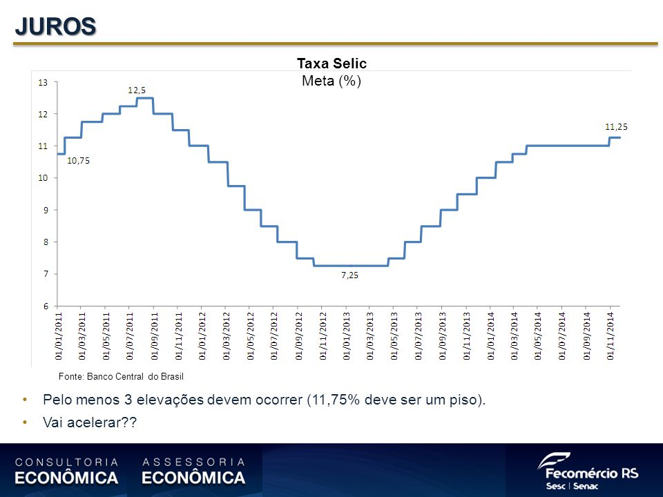 JUROS Taxa Selic Meta (%)