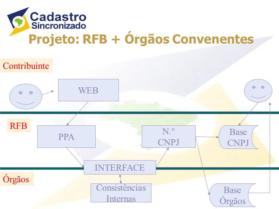 Projeto: RFB + Órgãos Convenentes