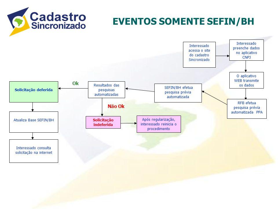 EVENTOS SOMENTE SEFIN/BH