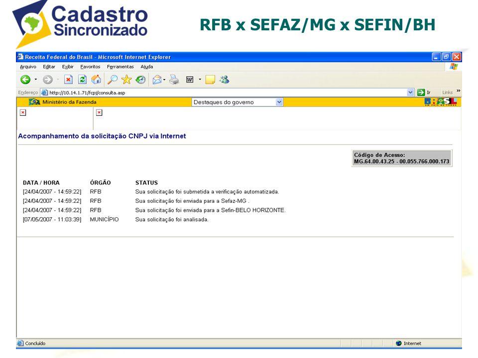 RFB x SEFAZ/MG x SEFIN/BH