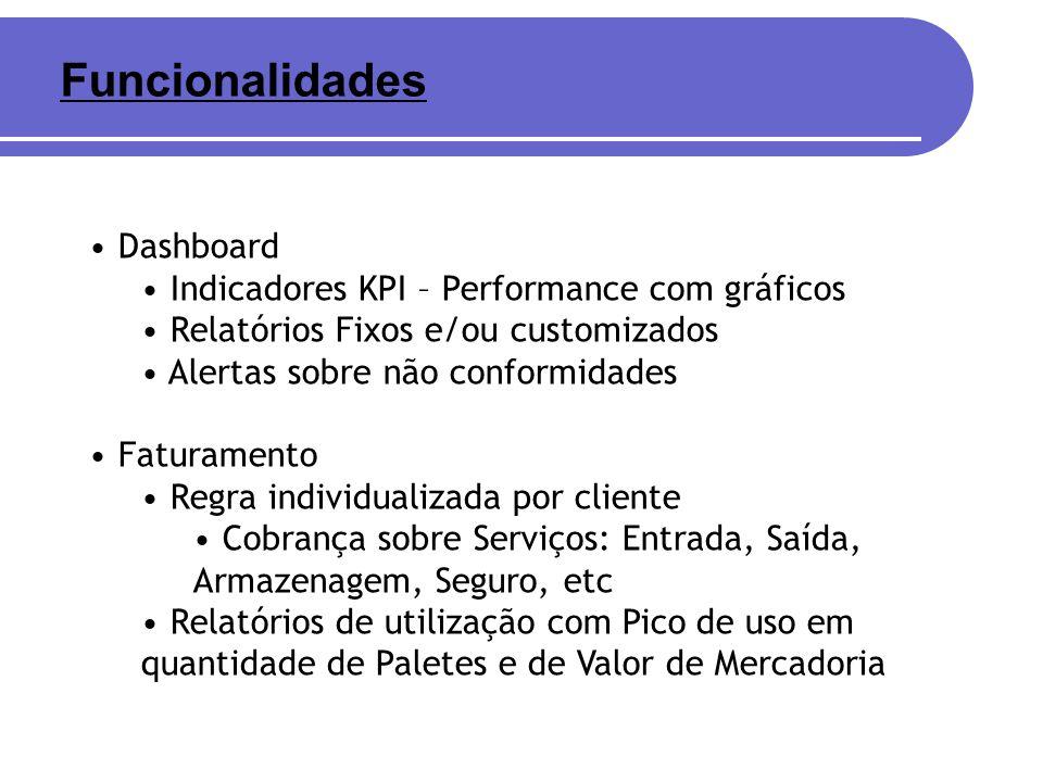 Funcionalidades Dashboard Indicadores KPI – Performance com gráficos