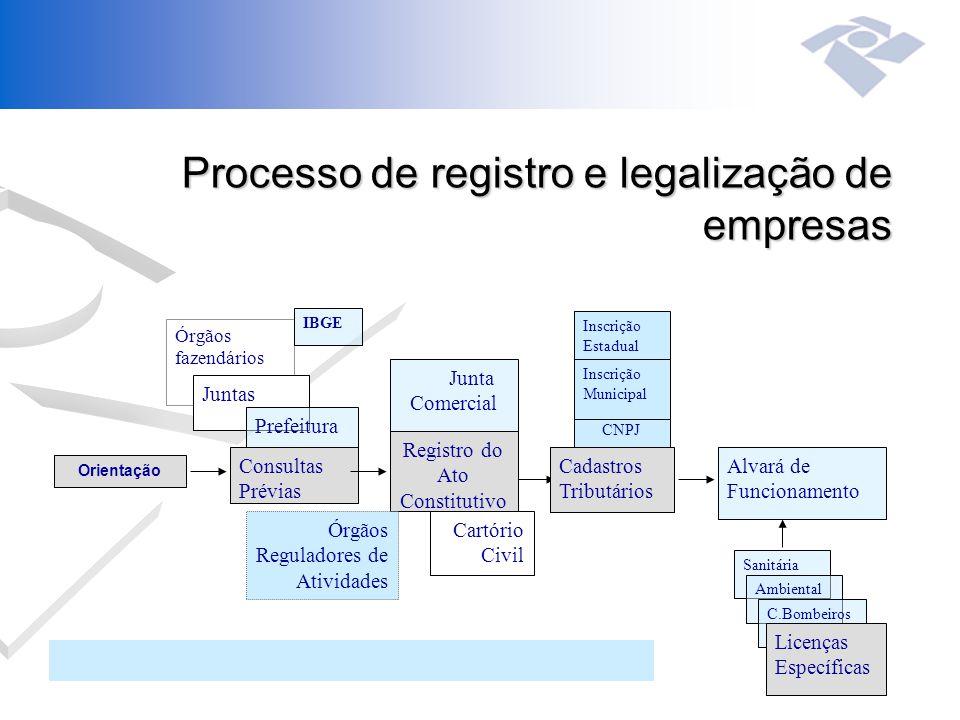 Processo de registro e legalização de empresas