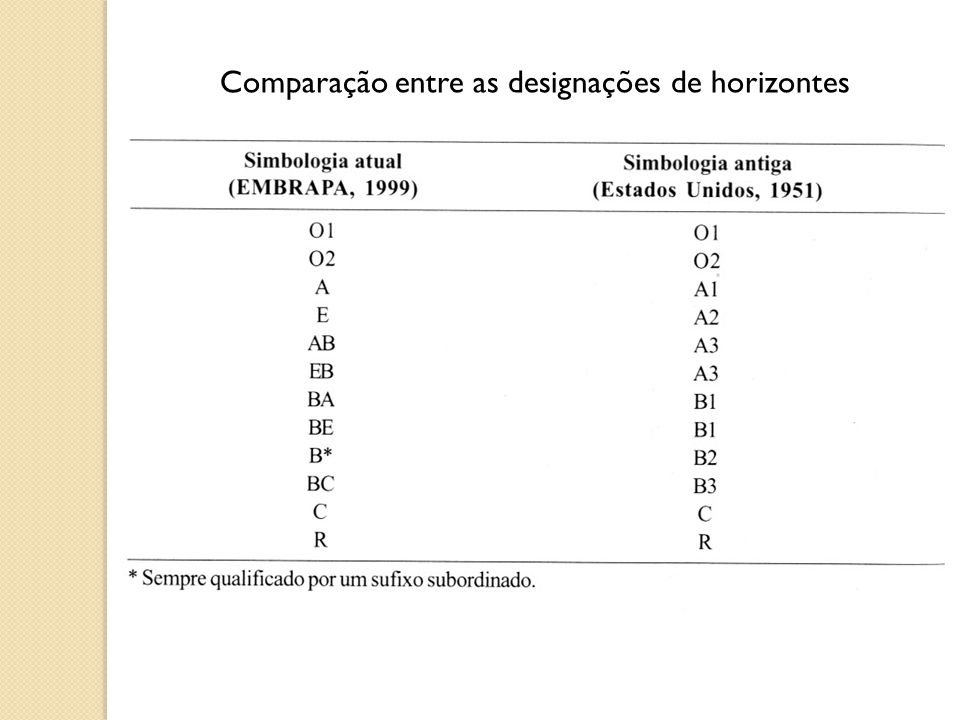 Comparação entre as designações de horizontes